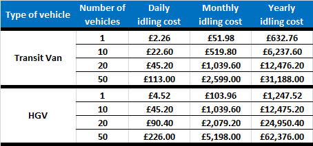 idling costs